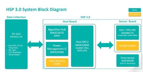 HSP 3.0の機能ブロック図