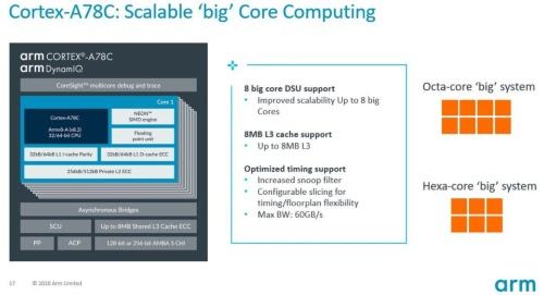 Cortex-A78Cの概要