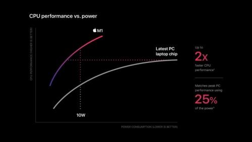 M1と他のノートパソコン用プロセッサーのCPU性能の比較