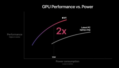 M1と他のノートパソコン用プロセッサーのGPU性能の比較