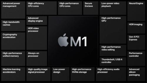 M1の構成要素