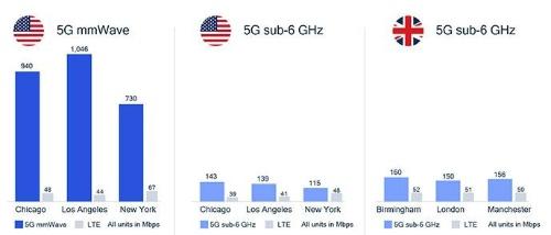 5Gミリ波なら平均スループットが超高速化