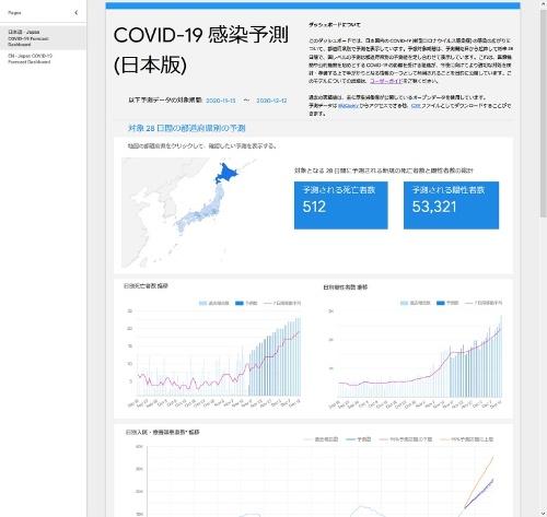 COVID-19 感染予測(日本版)のダッシュボード