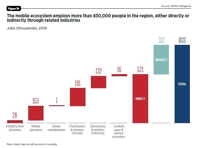 移動通信エコシステムにより2019年に83万人以上の雇用 出所:GSMA