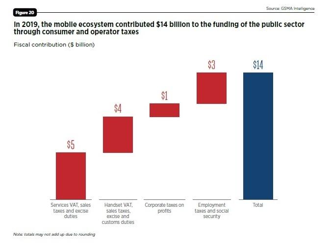 移動通信エコシステムにより公的機関に140億米ドルの収入 出所:GSMA