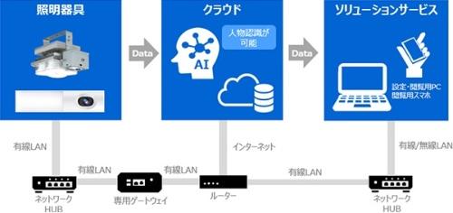 図2:「ViewLED」を活用したソリューションのイメージ