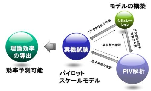 図1:新手法の概要