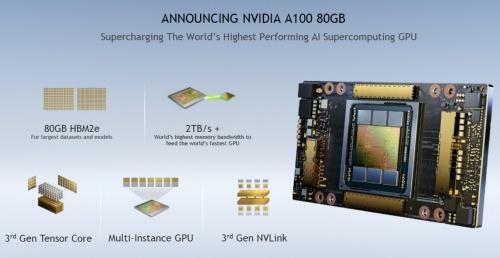 「A100 80GB」の概要