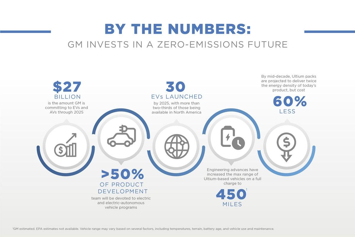 EV開発に関する各種数値目標 (出所:General Motors)