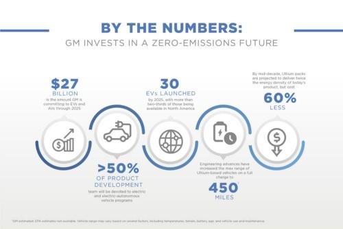 EV開発に関する各種数値目標