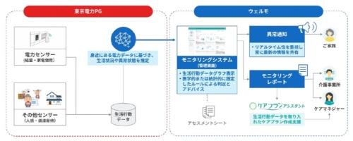 「電力、センサー情報を用いた居宅内モニタリングシステム」の概要(出所:ウェルモ)