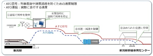図2:走行試験のイメージ