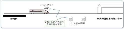 図3:ローカル5G試験のイメージ