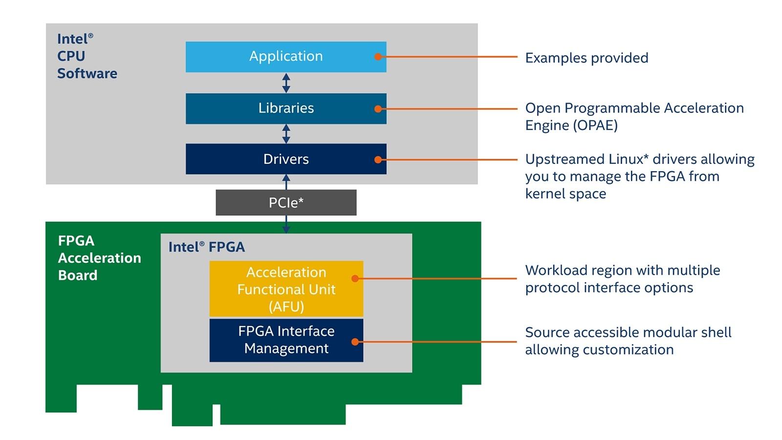 「Intel Open FPGA Stack(Intel OFS)」の基本構成