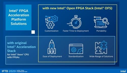 既存の「Intel Acceleration Stack」(図の下の部分)を拡張・強化したのが「Intel OFS」