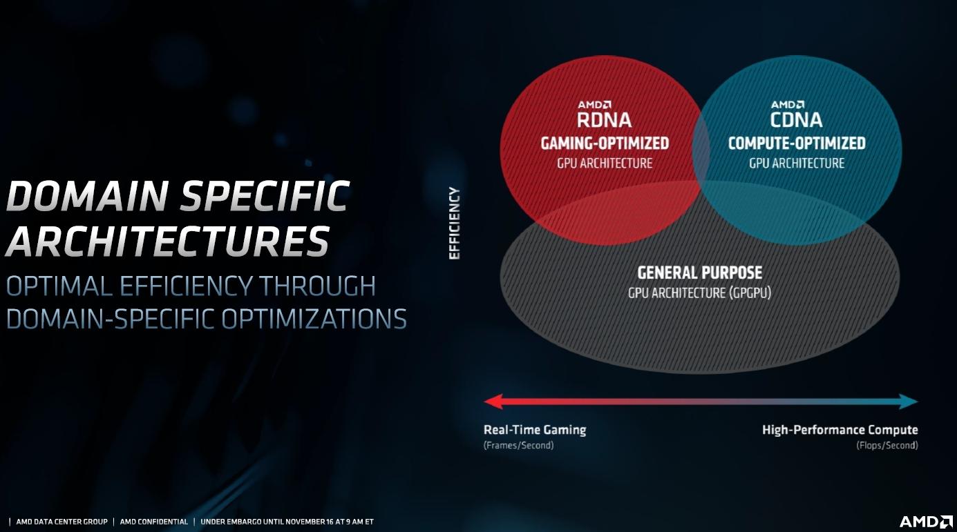AMDは応用先に最適化したGPUアーキテクチャーを開発 新製品のアーキテクチャーは右側の演算向けの「CDNA」。AMDのスライド