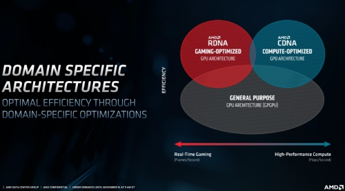 AMDは応用先に最適化したGPUアーキテクチャーを開発