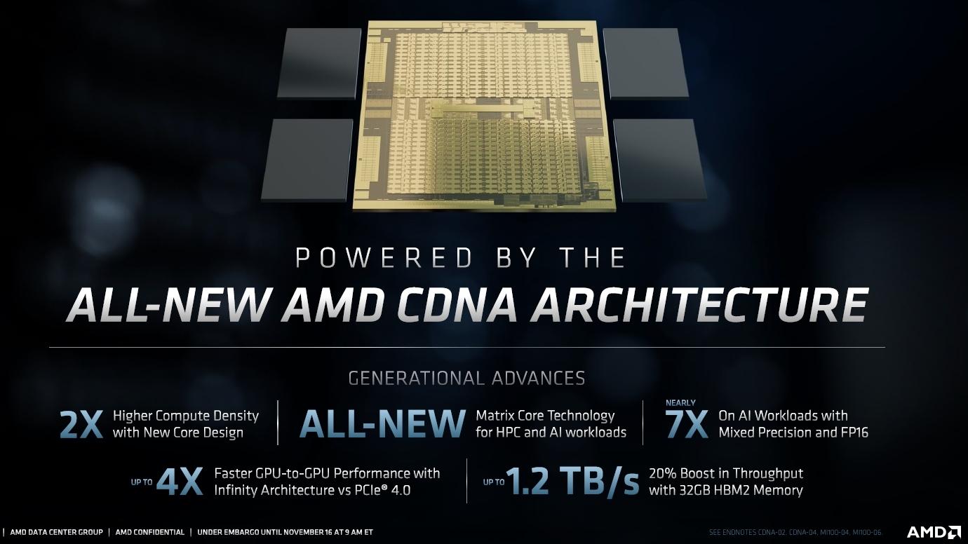 新製品のGPU本体のダイ(中央) 下方にある性能向上の倍数は、自社既存製品との比較結果。AMDのスライド