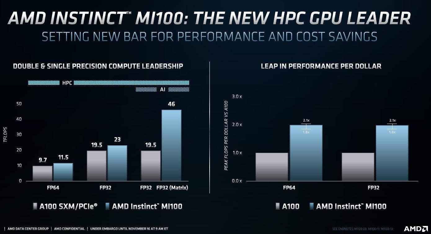 新製品と競合製品の性能を比較 競合製品は米NVIDIAの「A100」。AMDのスライド