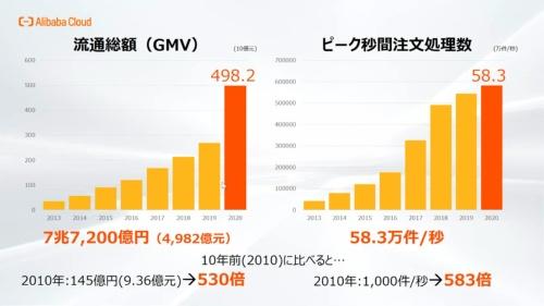 中国で「独身の日」と呼ばれる11月11日の、アリババ集団が運営するECサイトの流通総額とピーク時の1秒当たり注文処理件数の推移