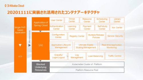 アリババクラウドが2020年の独身の日向けに実装したコンテナの一覧