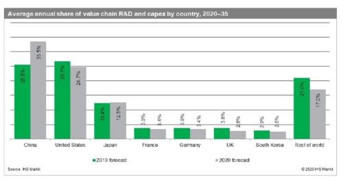 今後15年の5G設備投資と研究開発費の国別年次平均成長率
