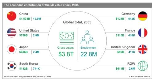 2035年には5Gバリューチェーンによる総生産高が3.8兆米ドルへ