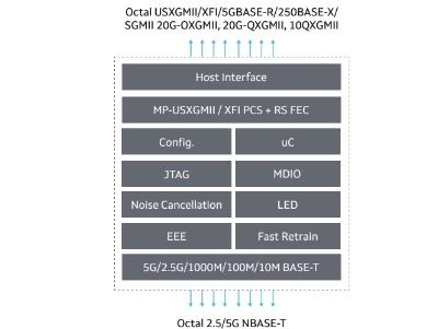 「88E2580」の機能ブロック図