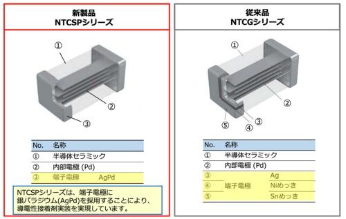 新製品と同社従来品の構造