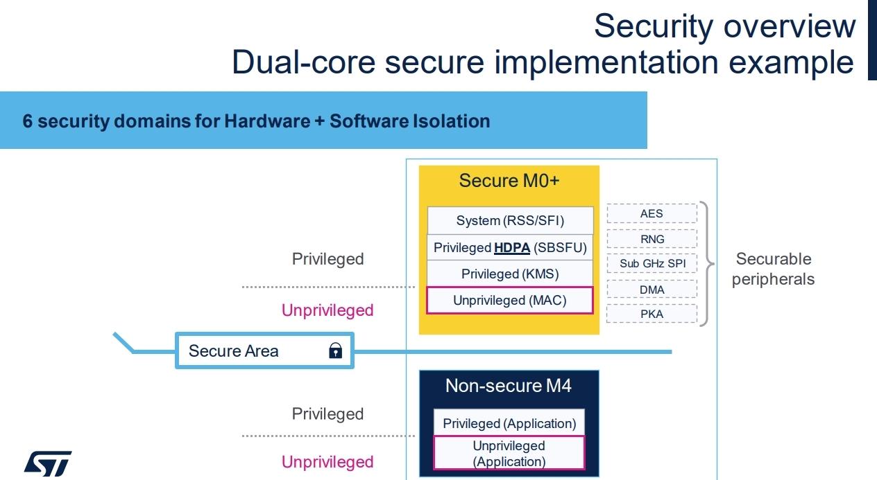Cortex-M0+にセキュリティー処理を任せることで、メインCPUコアのCortex-M4はアプリケーション処理能力に余裕が出る