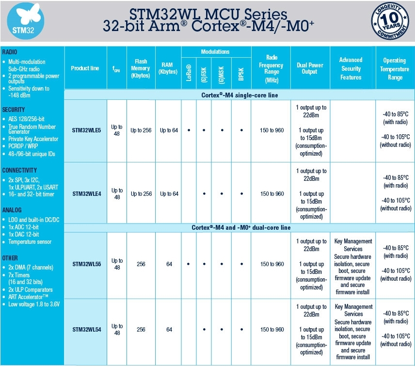 LoRa変調を扱えない製品も用意した STMicroelectronicsの表