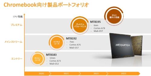 今回発表の新製品は「MT8192」と「MT8195」