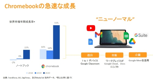 Chromebookの需要が急増