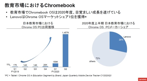 日本の教育現場に向けたChrome OS PCの出荷台数が前年同期比100倍