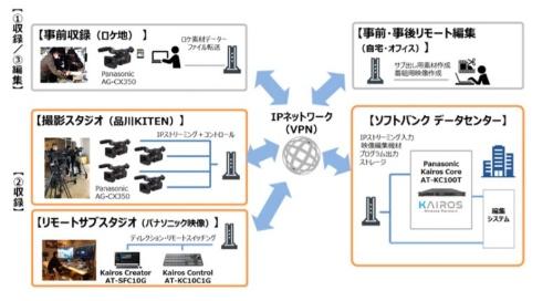 共同検証のイメージ