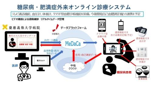 システムの説明図(出所:慶応義塾大学病院、中部電力、メディカルデータカード)