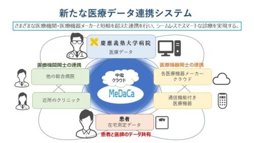 今回のシステムがつなぐ医療データのネットワーク(出所:慶応義塾大学病院、中部電力、メディカルデータカード)