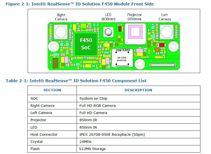 モジュールタイプのRealSense ID F450 上はプリント基板の部品レイアウト、下は主な搭載部品。Intelのデータシートから転載した図と表
