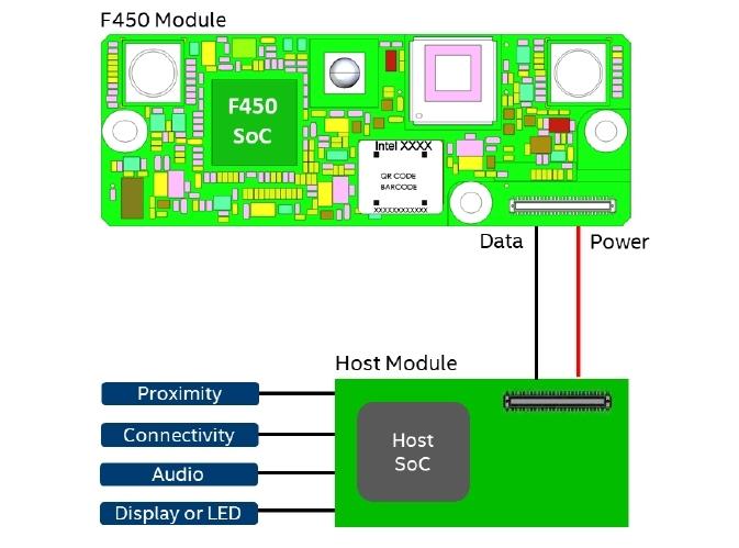ホストで制御する場合のRealSense ID F450 Intelのデータシートから転載した図