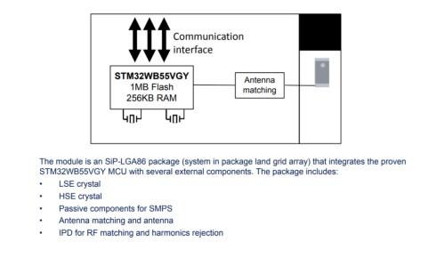 新製品「STM32WB5MMG」の機能ブロック図