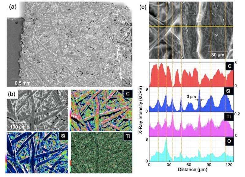 図2:コーティング紙の走査型電子顕微鏡像と元素マッピング (a)(c)で白っぽく見えるのがシリカ樹脂皮膜。複雑に絡み合った直径30μmのセルロースファイバーの表面に、皮膜が均一に形成されている。(出所:超越化研、東京大学)