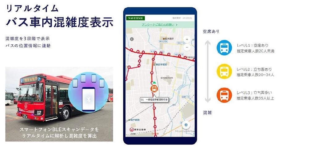 関東自動車のBLEスキャンによるバス混雑情報配信の仕組み (出所:みちのりホールディングス)
