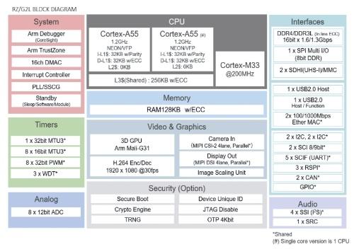 新製品「RZ/G2L」の機能ブロック図