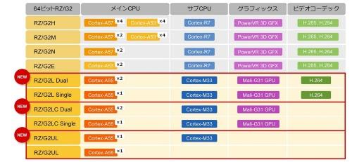 既存のRZ/G2グループ(上)と新製品のRZ/G2Lグループ(下)に集積する主な回路