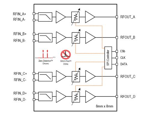クアッドチャネルの可変利得アンプICの内部ブロック図