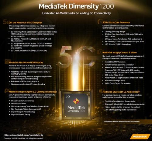 Dimensity 1200の概要