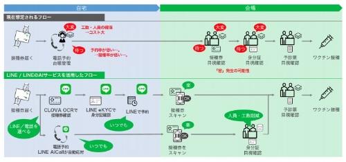 LINEアプリとLINEのAIサービスを活用したワクチン接種の想定フロー