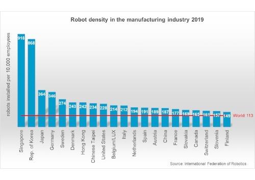 図:ロボット密度上位10カ国(出所:国際ロボット連盟)