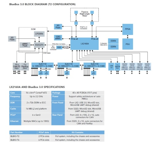 「BlueBox 3.0」の機能ブロック図と仕様表