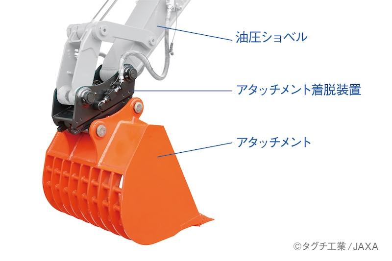 図2:ワンキャッチの取り付け位置 (出所:タグチ工業/JAXA)